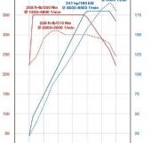 N20-versus-N52