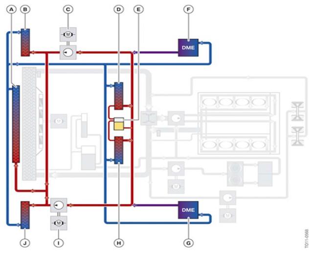 Circuit de refroidissement de l'air sous pression.